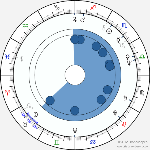 Ken James wikipedia, horoscope, astrology, instagram