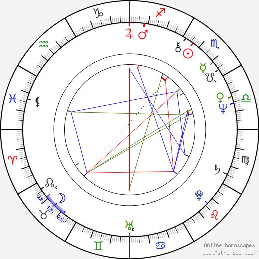 Ken James день рождения гороскоп, Ken James Натальная карта онлайн