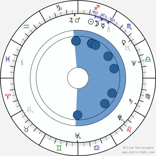 Larry Bishop wikipedia, horoscope, astrology, instagram