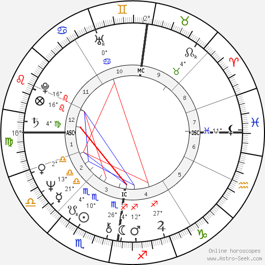 Lulu birth chart, biography, wikipedia 2019, 2020