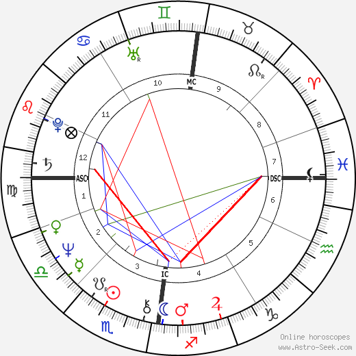Lulu astro natal birth chart, Lulu horoscope, astrology