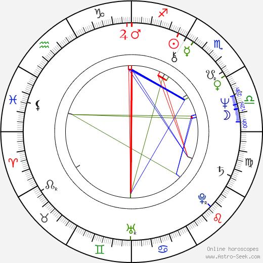 Marianne Muellerleile astro natal birth chart, Marianne Muellerleile horoscope, astrology