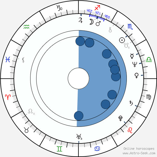 Michael Lloyd wikipedia, horoscope, astrology, instagram