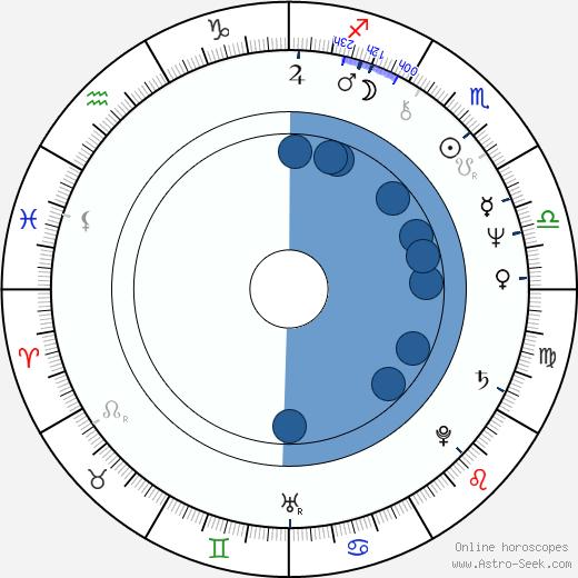 Milan Kozelka wikipedia, horoscope, astrology, instagram