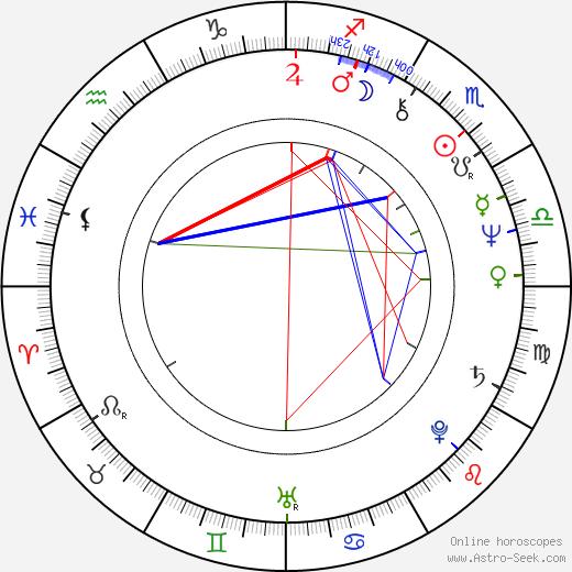 Milan Kozelka tema natale, oroscopo, Milan Kozelka oroscopi gratuiti, astrologia