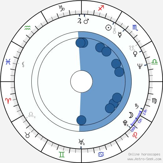 Pekka Saaristo wikipedia, horoscope, astrology, instagram