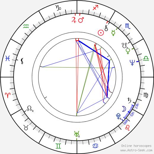 Pekka Saaristo astro natal birth chart, Pekka Saaristo horoscope, astrology