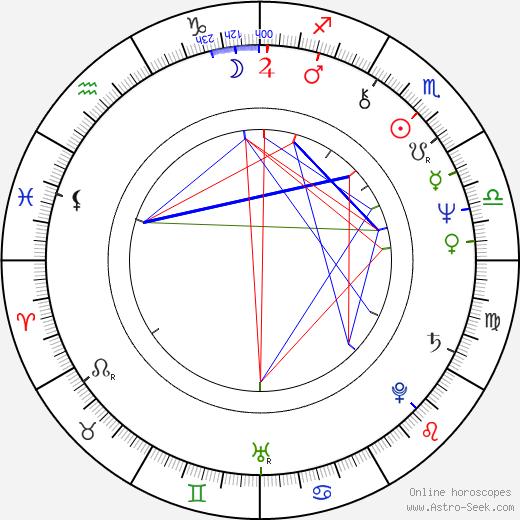 Peter Hammill tema natale, oroscopo, Peter Hammill oroscopi gratuiti, astrologia