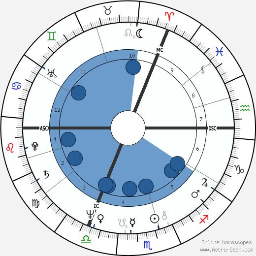 Prince Charles wikipedia, horoscope, astrology, instagram