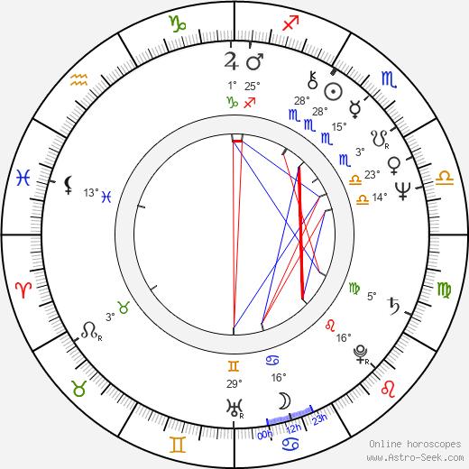 Richard Masur birth chart, biography, wikipedia 2020, 2021