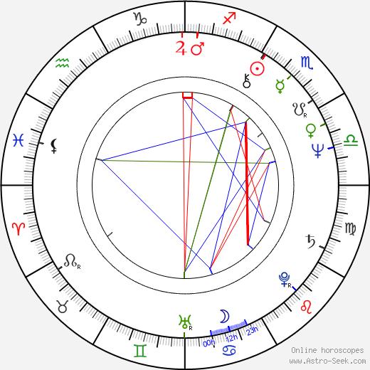 Richard Masur birth chart, Richard Masur astro natal horoscope, astrology