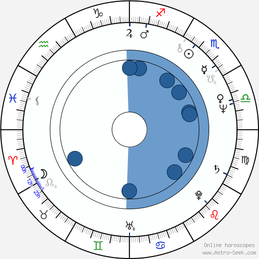 Robert Ginty horoscope, astrology, sign, zodiac, date of birth, instagram
