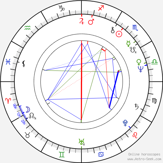 Robert Ginty astro natal birth chart, Robert Ginty horoscope, astrology