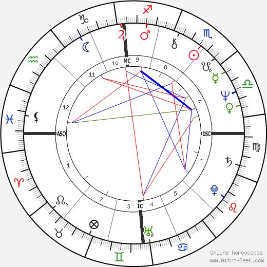 Роберт Хюбнер Robert Hübner день рождения гороскоп, Robert Hübner Натальная карта онлайн