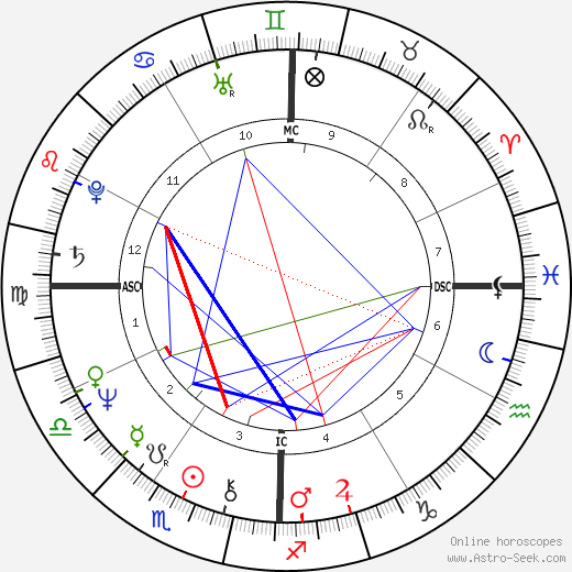 Sharon Stouder astro natal birth chart, Sharon Stouder horoscope, astrology