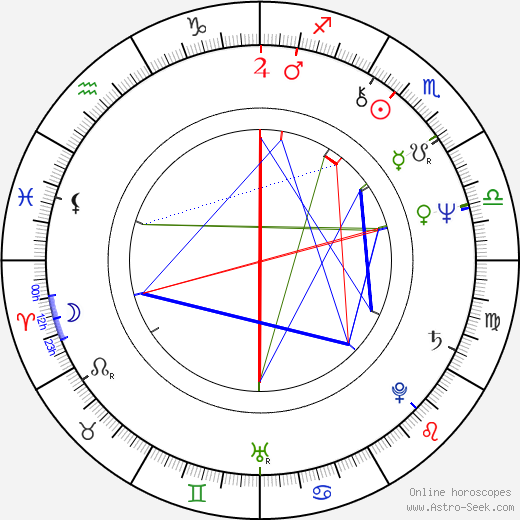 Sheila Frazier birth chart, Sheila Frazier astro natal horoscope, astrology