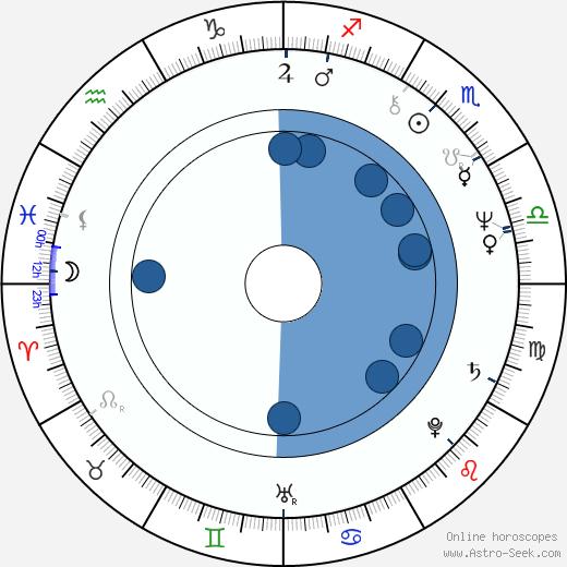 Shôji Ishibashi wikipedia, horoscope, astrology, instagram