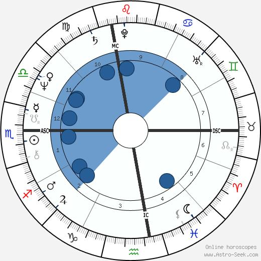 Susanna Kaysen wikipedia, horoscope, astrology, instagram
