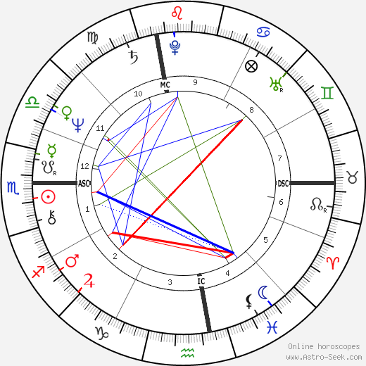 Susanna Kaysen tema natale, oroscopo, Susanna Kaysen oroscopi gratuiti, astrologia