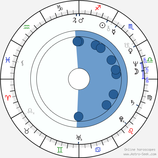 Timothy J. Haddon wikipedia, horoscope, astrology, instagram