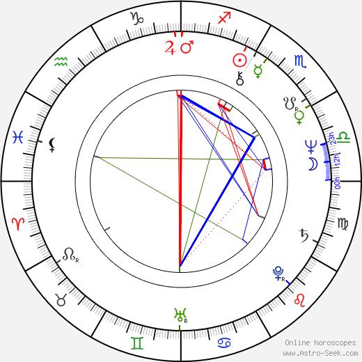 Timothy J. Haddon birth chart, Timothy J. Haddon astro natal horoscope, astrology