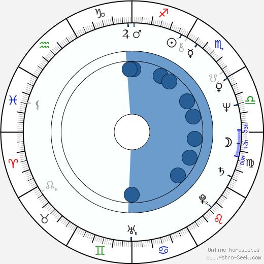 Vesna Malohodzic wikipedia, horoscope, astrology, instagram