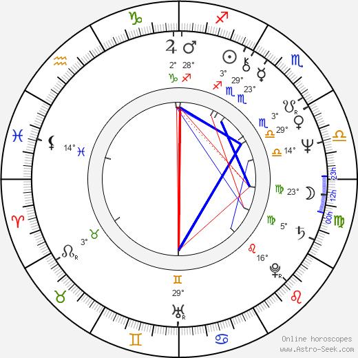 Vesna Malohodzic birth chart, biography, wikipedia 2019, 2020