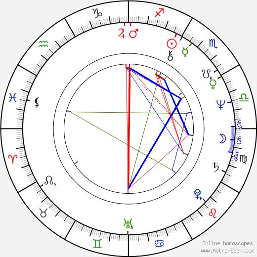 Vesna Malohodzic astro natal birth chart, Vesna Malohodzic horoscope, astrology