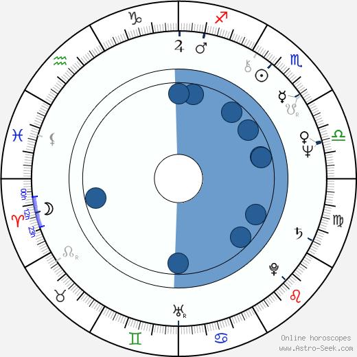 William Raban wikipedia, horoscope, astrology, instagram