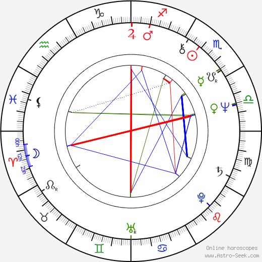 William Raban birth chart, William Raban astro natal horoscope, astrology