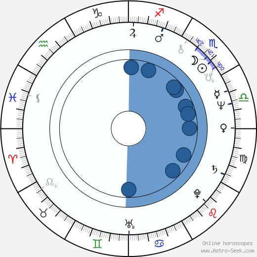 Yevgeni Pashkevich wikipedia, horoscope, astrology, instagram