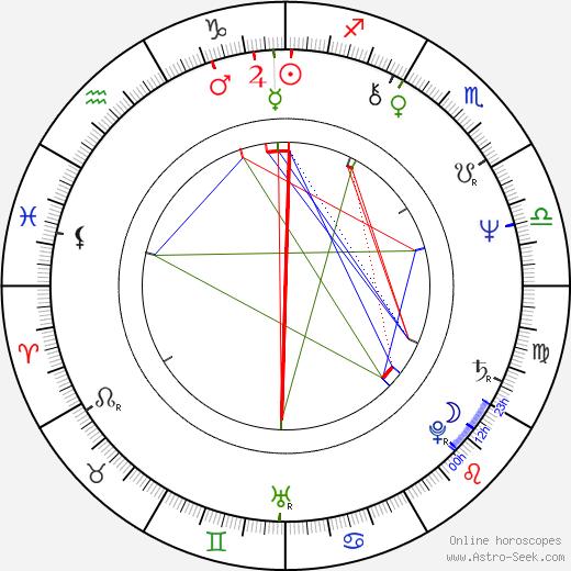 Alan Parsons birth chart, Alan Parsons astro natal horoscope, astrology