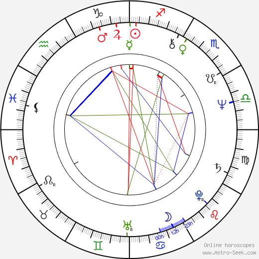 Ann Walton Kroenke tema natale, oroscopo, Ann Walton Kroenke oroscopi gratuiti, astrologia
