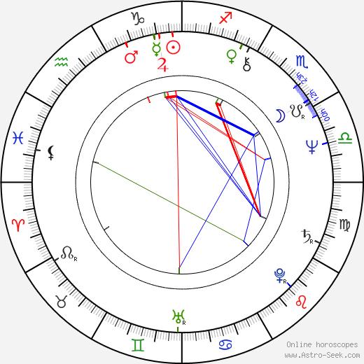 Annie Dalton birth chart, Annie Dalton astro natal horoscope, astrology
