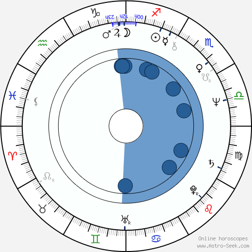 Antonín Panenka wikipedia, horoscope, astrology, instagram
