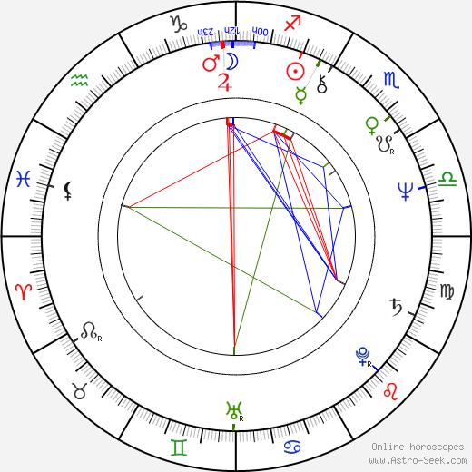 Antonín Panenka birth chart, Antonín Panenka astro natal horoscope, astrology