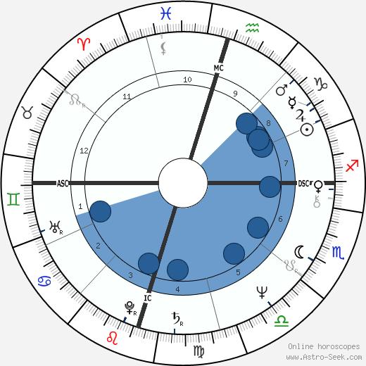 Barbara Mandrell wikipedia, horoscope, astrology, instagram