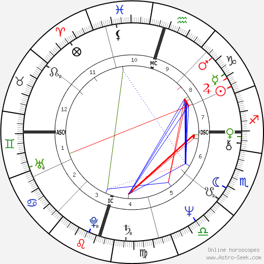Barbara Mandrell tema natale, oroscopo, Barbara Mandrell oroscopi gratuiti, astrologia