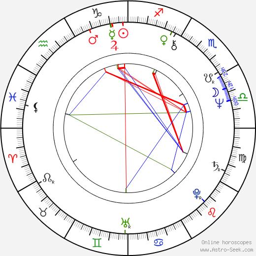 Barra Grant tema natale, oroscopo, Barra Grant oroscopi gratuiti, astrologia