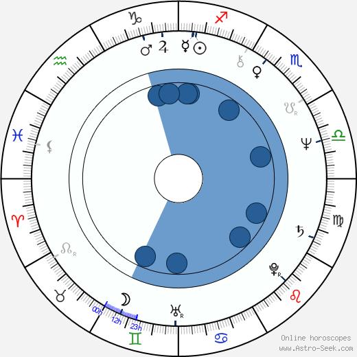 Cassandra Harris wikipedia, horoscope, astrology, instagram