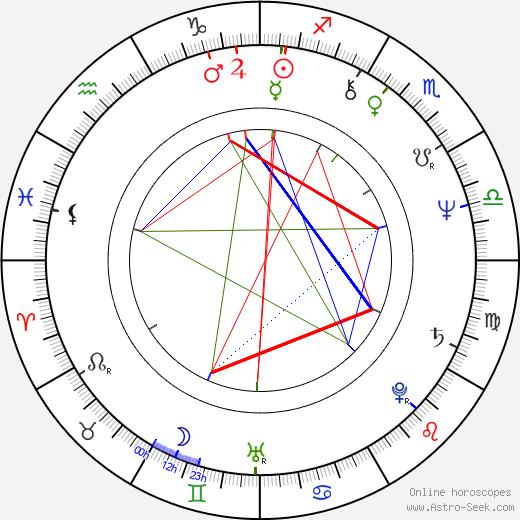 Кассандра Харрис Cassandra Harris день рождения гороскоп, Cassandra Harris Натальная карта онлайн