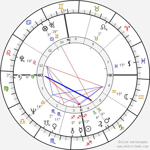 Cheryl Kernot birth chart, biography, wikipedia 2019, 2020