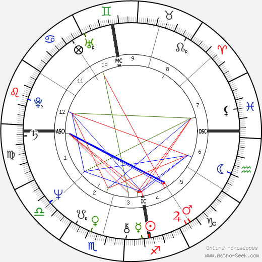 Cheryl Kernot tema natale, oroscopo, Cheryl Kernot oroscopi gratuiti, astrologia