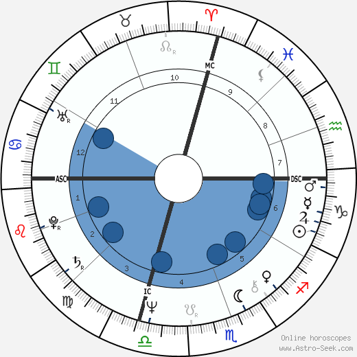 Chris Chambliss wikipedia, horoscope, astrology, instagram