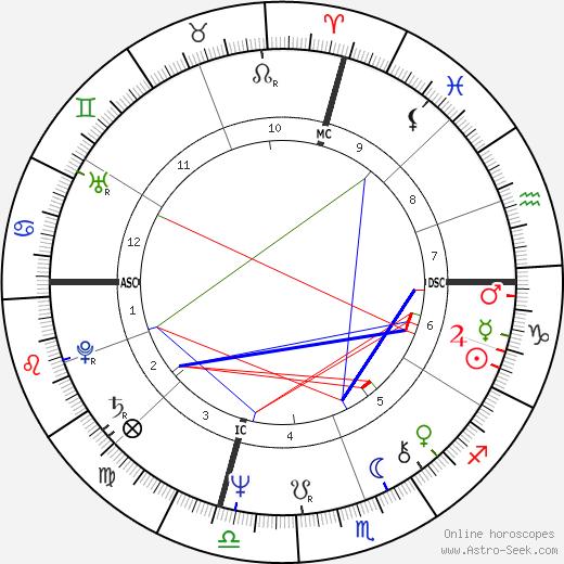 Chris Chambliss день рождения гороскоп, Chris Chambliss Натальная карта онлайн