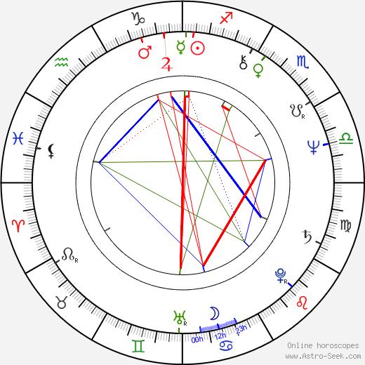 Крейг Сафан Craig Safan день рождения гороскоп, Craig Safan Натальная карта онлайн