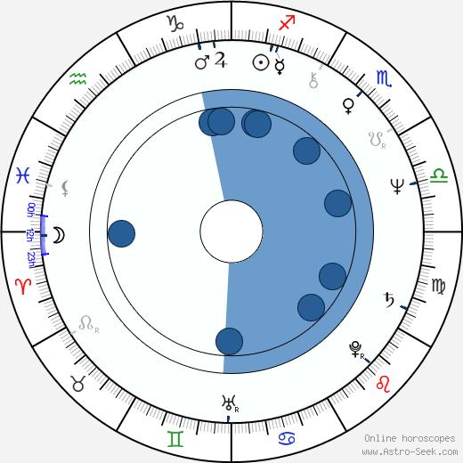 Denis Corbett wikipedia, horoscope, astrology, instagram