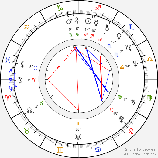 Denis Corbett birth chart, biography, wikipedia 2020, 2021