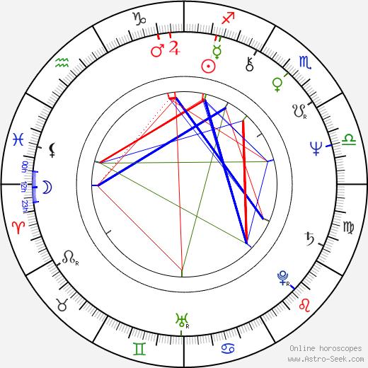 Denis Corbett birth chart, Denis Corbett astro natal horoscope, astrology