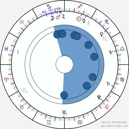 Diane Kurys wikipedia, horoscope, astrology, instagram